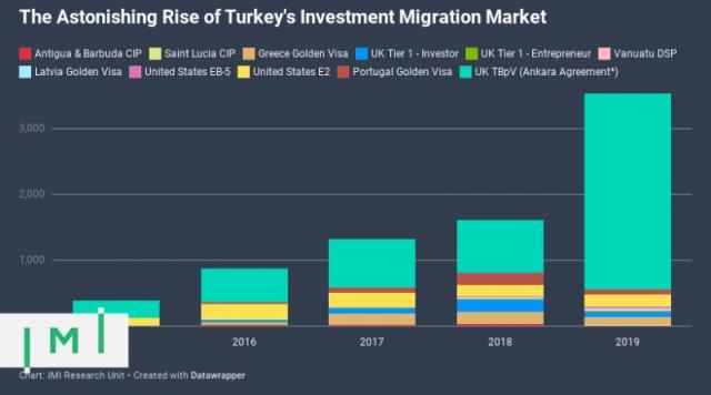 如何解释土耳其投资移民的惊人增长?