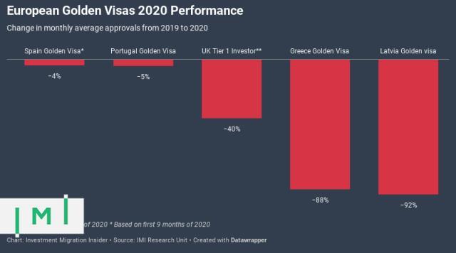 2020年欧洲黄金签证的表现好坏参半