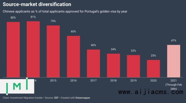 葡萄牙黄金签证有望在第三季度达到1万名投资者的里程碑,基金期权认购速度加快