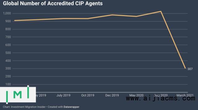 在过去的六个月里,全球范围内获得认证的CBI特工数量下降了70%