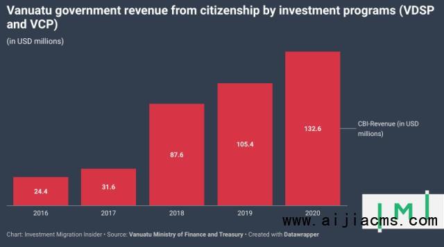 瓦努阿图在2020年创造了新的cbi收入记录,这是连续5年的增长